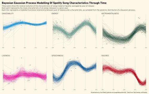 Spotify Gaussian Processes